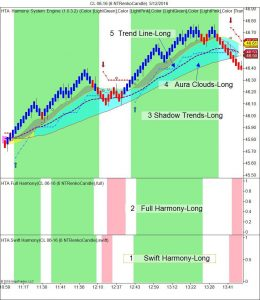 Elements of the Harmony Trading System